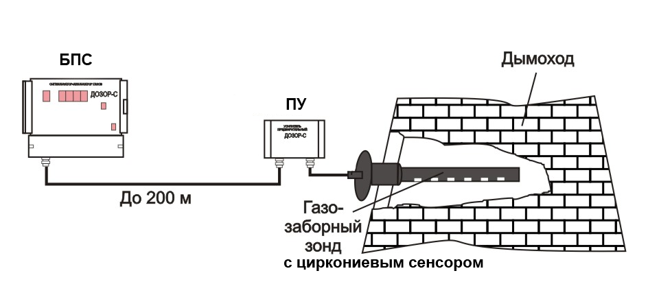 Схема кислородомер